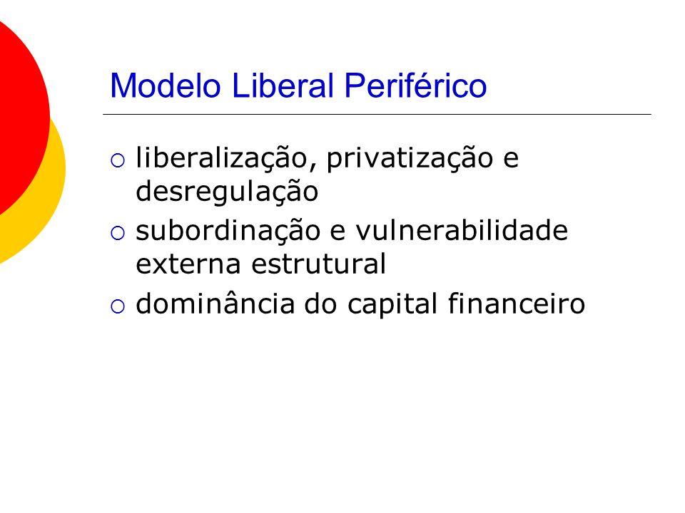 Modelo Liberal Periférico liberalização, privatização e desregulação subordinação e vulnerabilidade externa estrutural dominância do capital financeir