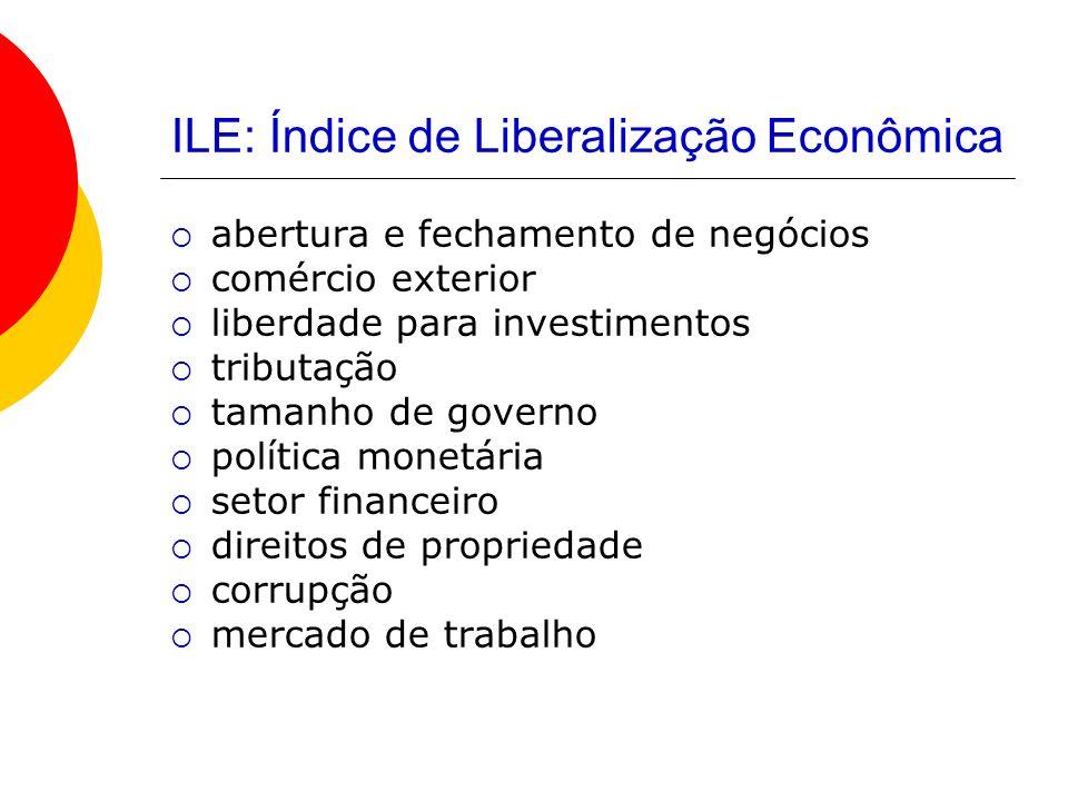 ILE: Índice de Liberalização Econômica abertura e fechamento de negócios comércio exterior liberdade para investimentos tributação tamanho de governo