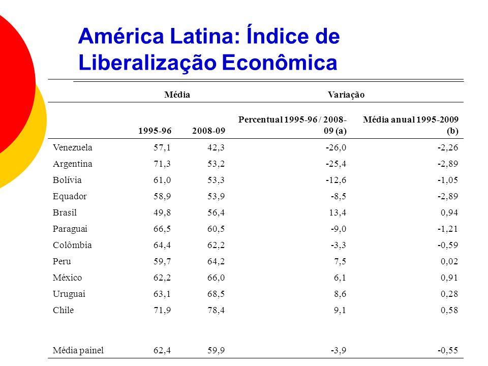 América Latina: Índice de Liberalização Econômica MédiaVariação 1995-962008-09 Percentual 1995-96 / 2008- 09 (a) Média anual 1995-2009 (b) Venezuela57