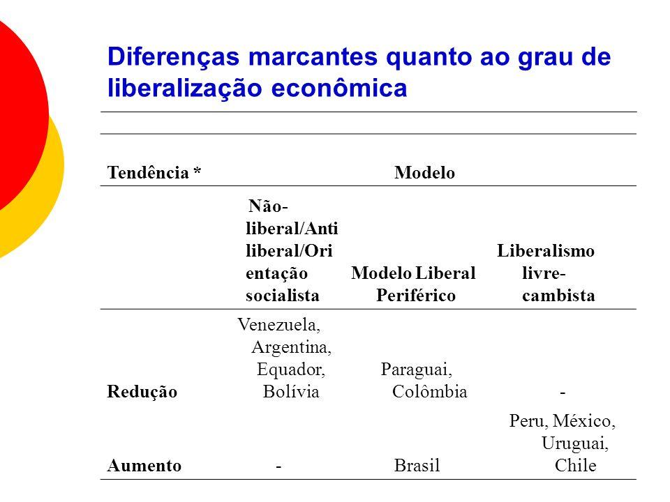 Diferenças marcantes quanto ao grau de liberalização econômica Tendência *Modelo Não- liberal/Anti liberal/Ori entação socialista Modelo Liberal Perif