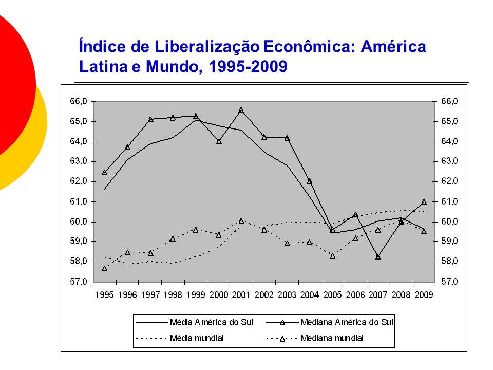 Índice de Liberalização Econômica: América Latina e Mundo, 1995-2009