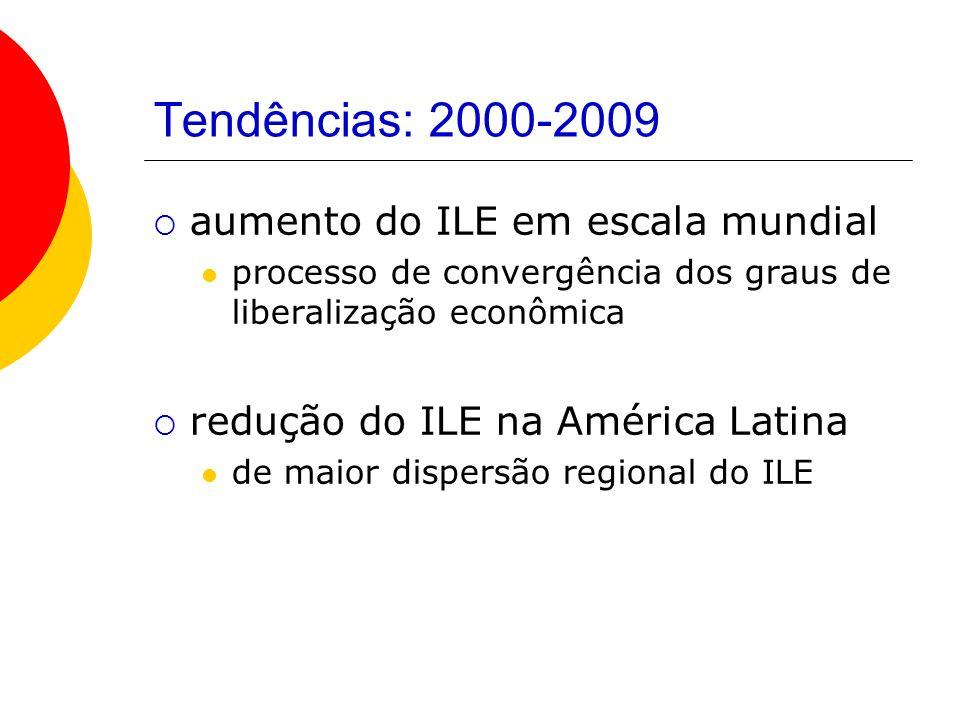 Tendências: 2000-2009 aumento do ILE em escala mundial processo de convergência dos graus de liberalização econômica redução do ILE na América Latina
