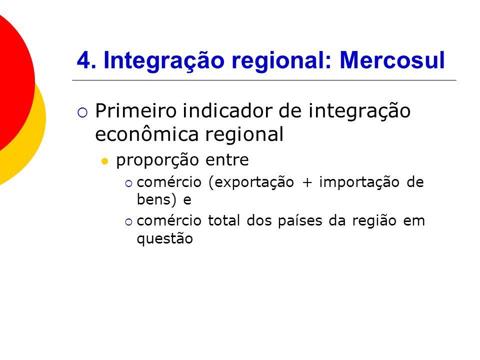 4. Integração regional: Mercosul Primeiro indicador de integração econômica regional proporção entre comércio (exportação + importação de bens) e comé