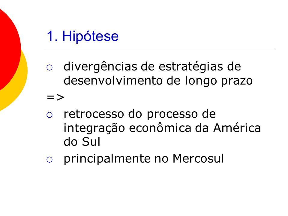 1. Hipótese divergências de estratégias de desenvolvimento de longo prazo => retrocesso do processo de integração econômica da América do Sul principa