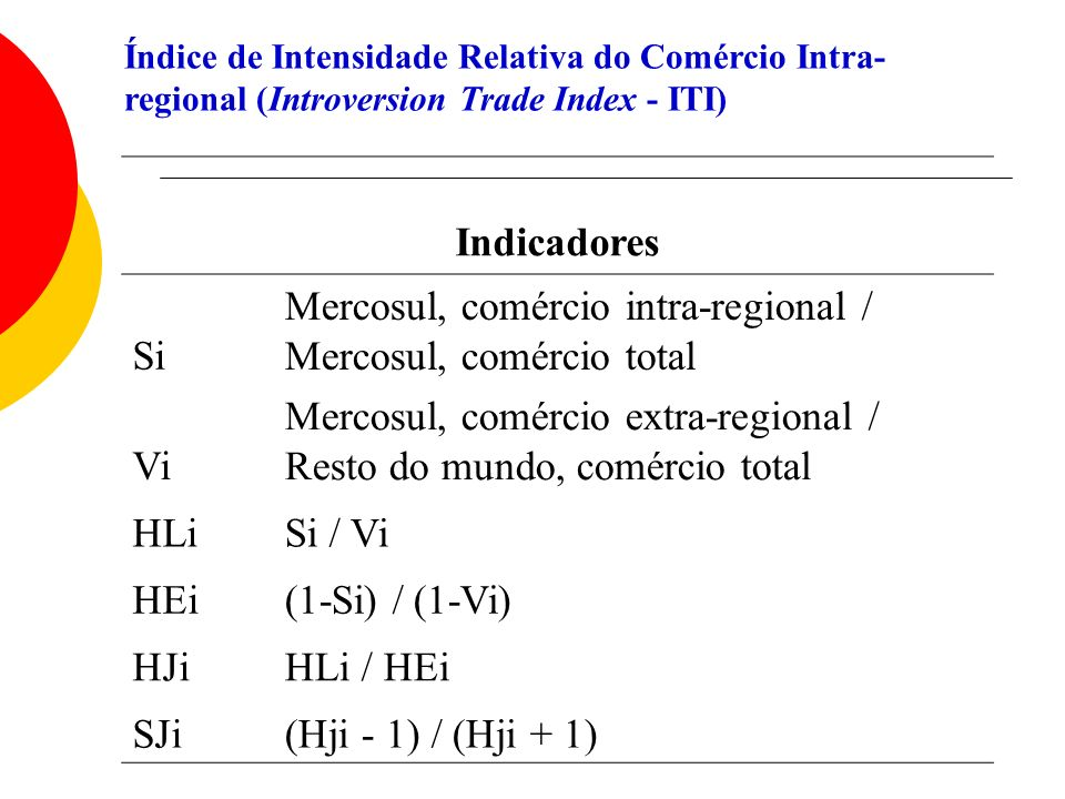 Índice de Intensidade Relativa do Comércio Intra- regional (Introversion Trade Index - ITI) Indicadores Si Mercosul, comércio intra-regional / Mercosu