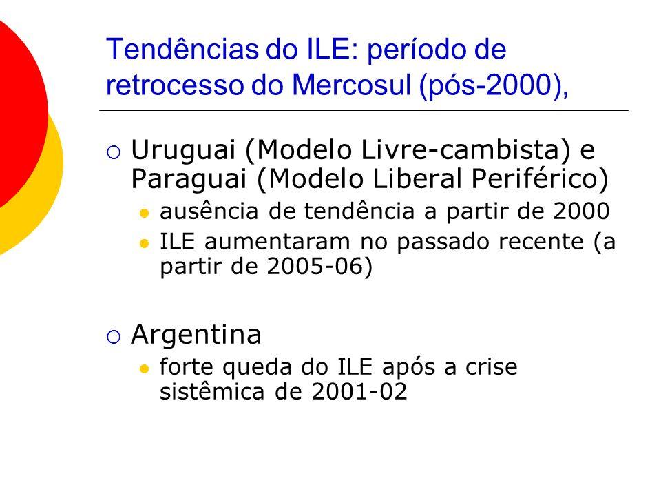 Tendências do ILE: período de retrocesso do Mercosul (pós-2000), Uruguai (Modelo Livre-cambista) e Paraguai (Modelo Liberal Periférico) ausência de te