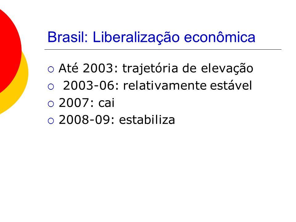 Brasil: Liberalização econômica Até 2003: trajetória de elevação 2003-06: relativamente estável 2007: cai 2008-09: estabiliza
