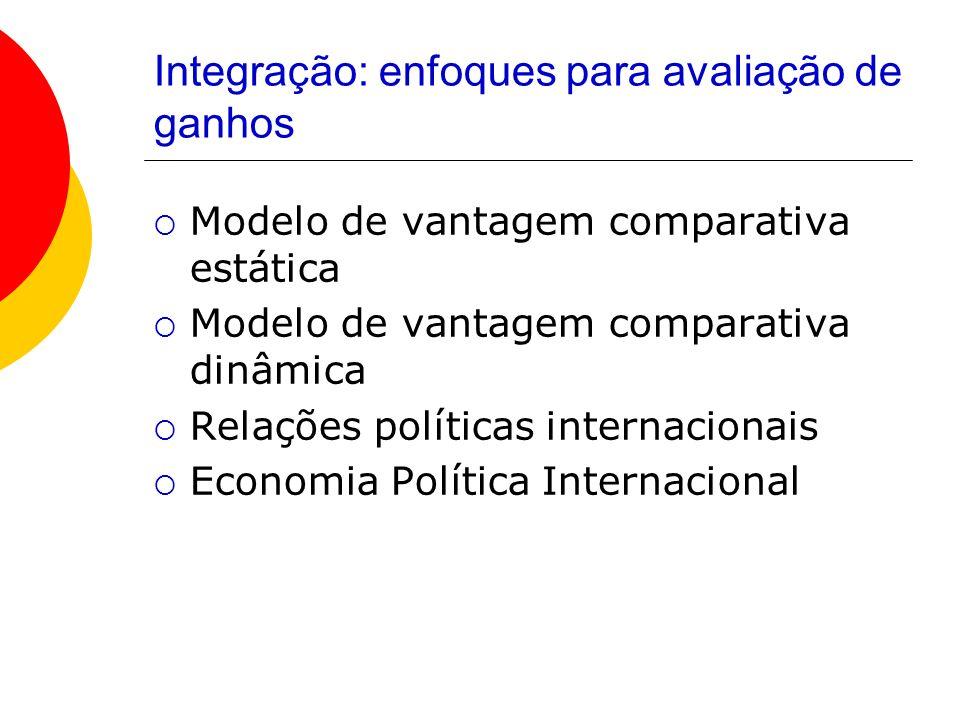 Integração: enfoques para avaliação de ganhos Modelo de vantagem comparativa estática Modelo de vantagem comparativa dinâmica Relações políticas inter