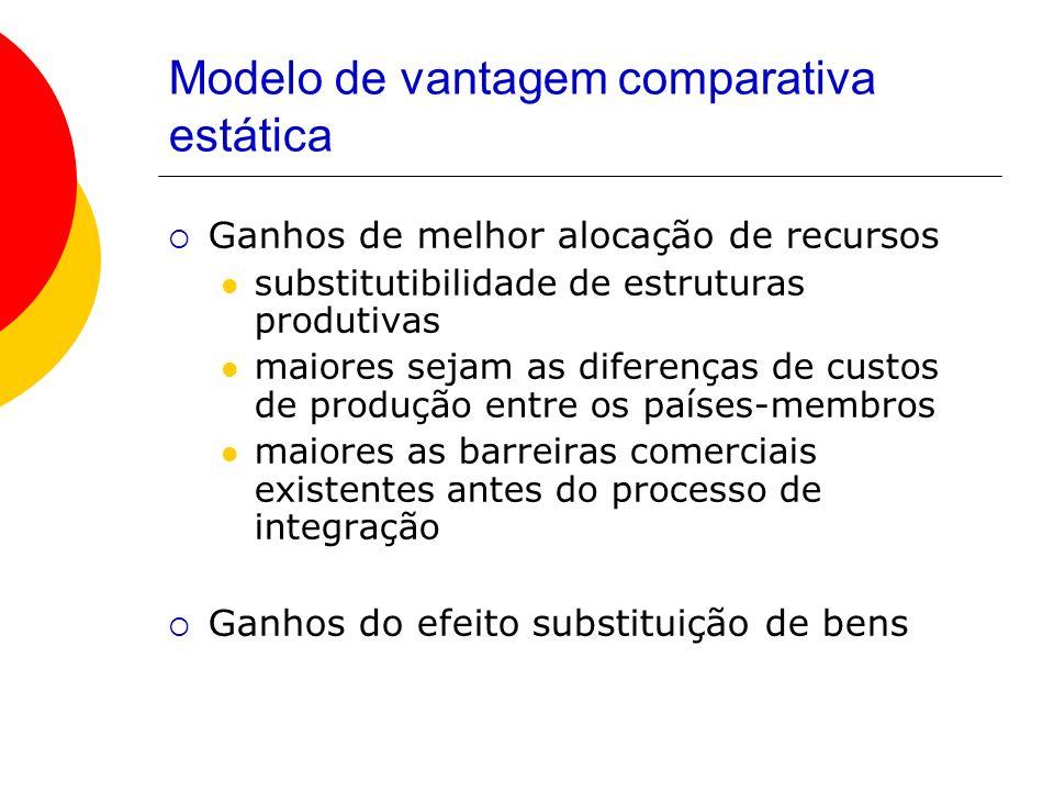 Modelo de vantagem comparativa estática Ganhos de melhor alocação de recursos substitutibilidade de estruturas produtivas maiores sejam as diferenças