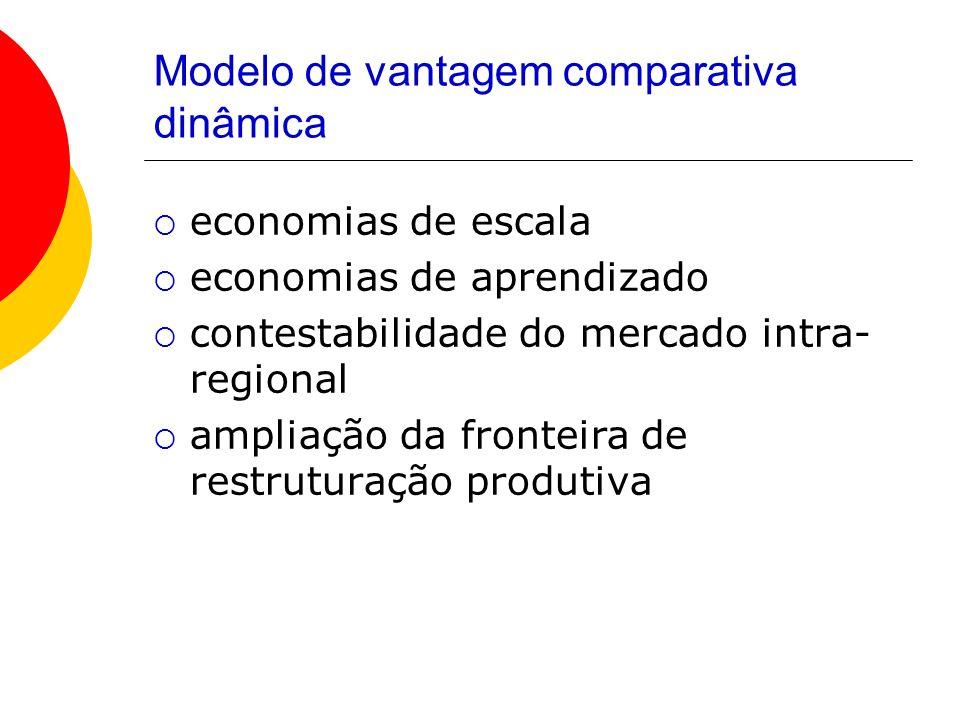 Modelo de vantagem comparativa dinâmica economias de escala economias de aprendizado contestabilidade do mercado intra- regional ampliação da fronteir