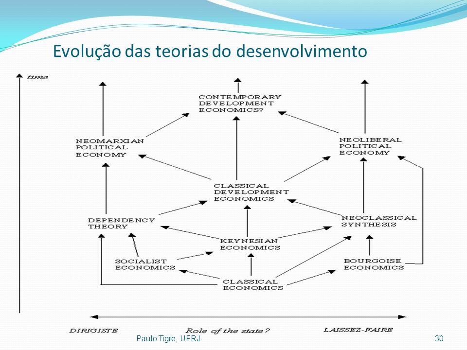 Paulo Tigre, UFRJ30 Evolução das teorias do desenvolvimento