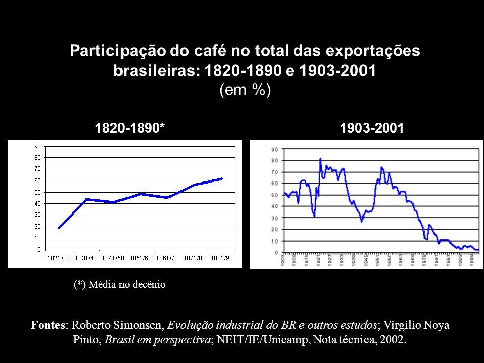 Participação do café no total das exportações brasileiras: 1820-1890 e 1903-2001 (em %) 1820-1890* 1903-2001 Fontes: Roberto Simonsen, Evolução indust