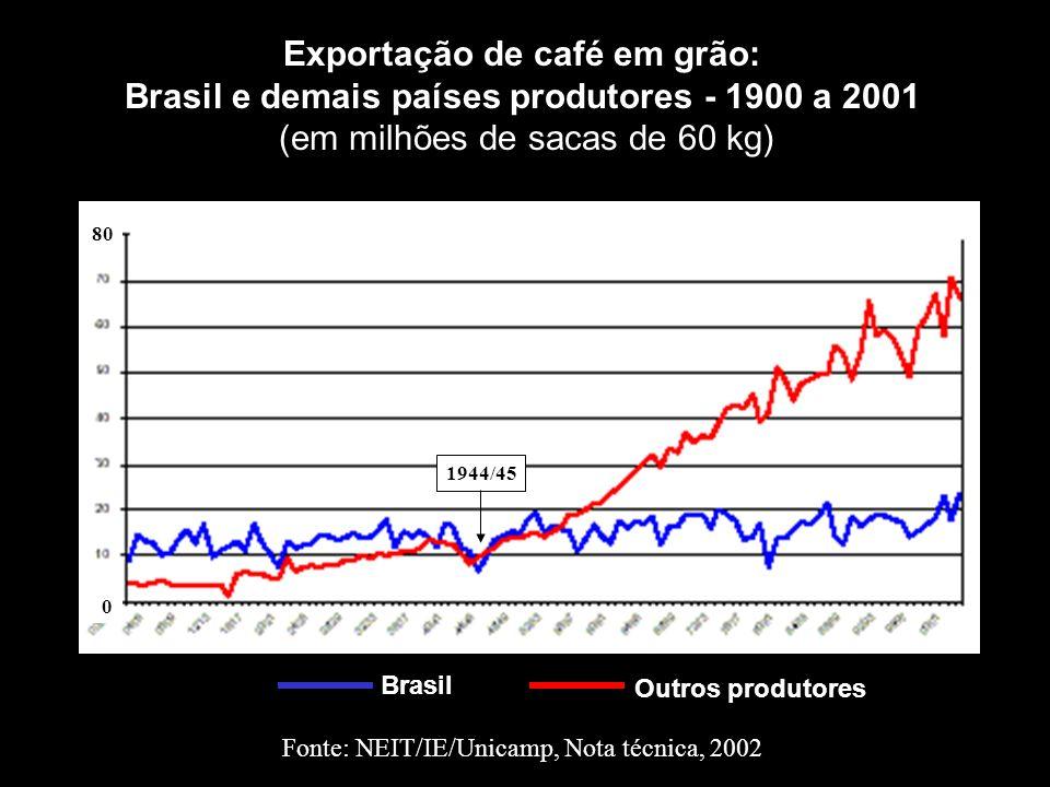 Outros produtores Brasil Exportação de café em grão: Brasil e demais países produtores - 1900 a 2001 (em milhões de sacas de 60 kg) Fonte: NEIT/IE/Uni