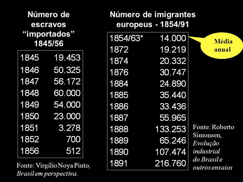 Fonte: Virgilio Noya Pinto, Brasil em perspectiva. Número de escravos importados 1845/56 Número de imigrantes europeus - 1854/91 Fonte: Roberto Simons