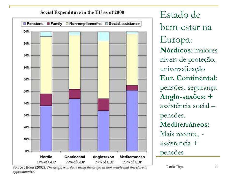 Estado de bem-estar na Europa: Nórdicos: maiores níveis de proteção, universalização Eur. Continental: pensões, segurança Anglo-saxões: + assistência