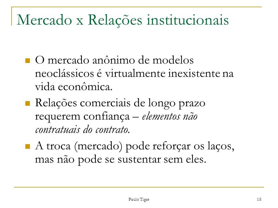 Mercado x Relações institucionais Paulo Tigre 18 O mercado anônimo de modelos neoclássicos é virtualmente inexistente na vida econômica. Relações come