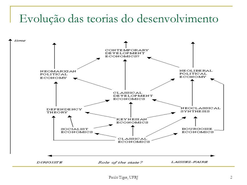 Paulo Tigre 43 Gerschenkron e Hirschman apontam para a necessidade de complementar a hipótese de estrutura interna Weberiana com uma análise das relações Estado-sociedade.