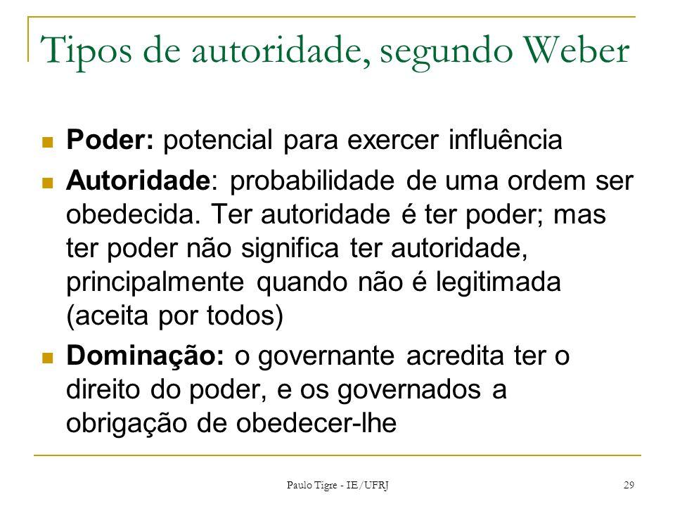 Tipos de autoridade, segundo Weber Poder: potencial para exercer influência Autoridade: probabilidade de uma ordem ser obedecida. Ter autoridade é ter