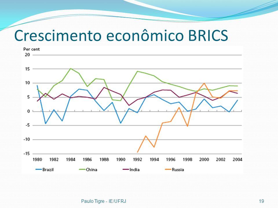 Crescimento econômico BRICS Paulo Tigre - IE/UFRJ19