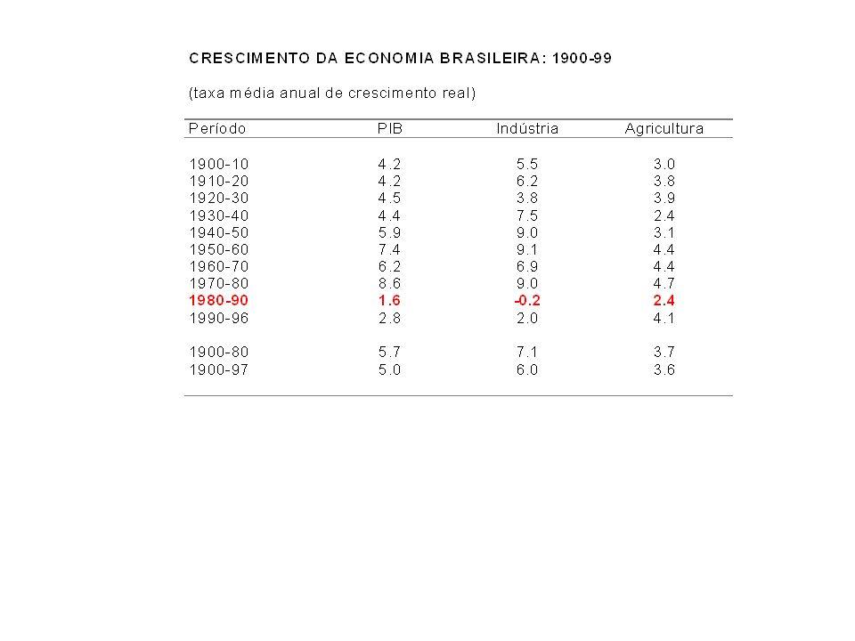 Situação no final de 1970s Vulnerabilidade externa: choques externos 1979 - petróleo, juro e liquidez internacional 1979: início de crise cambial - dezembro maxidesvalorização (30%) Deterioração da situação fiscal: redução da carga tributária, aumento das despesas com juros, déficit nas estatais Pressão inflacionária (1979 80%)