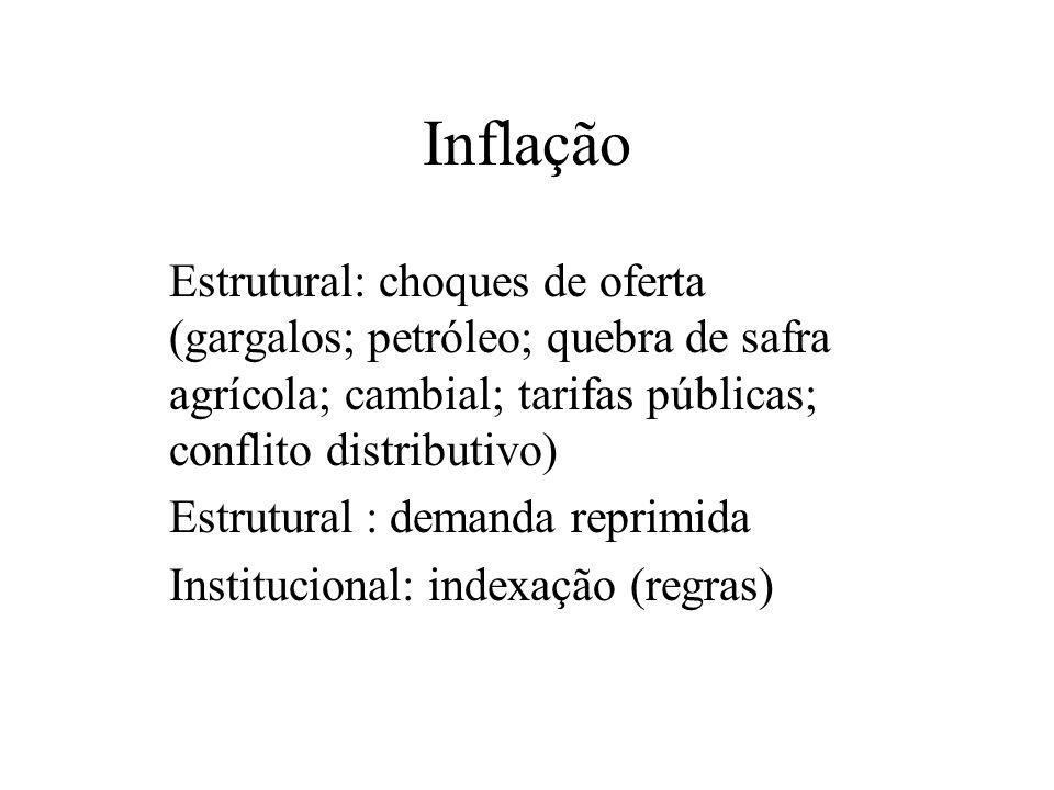 Inflação Estrutural: choques de oferta (gargalos; petróleo; quebra de safra agrícola; cambial; tarifas públicas; conflito distributivo) Estrutural : d
