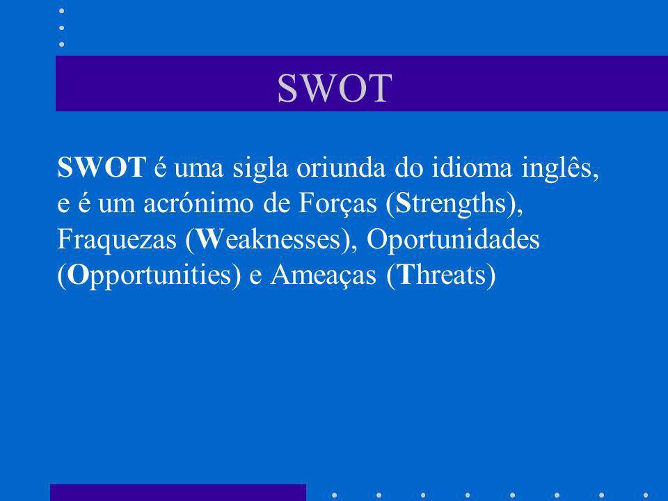 SWOT SWOT é uma sigla oriunda do idioma inglês, e é um acrónimo de Forças (Strengths), Fraquezas (Weaknesses), Oportunidades (Opportunities) e Ameaças