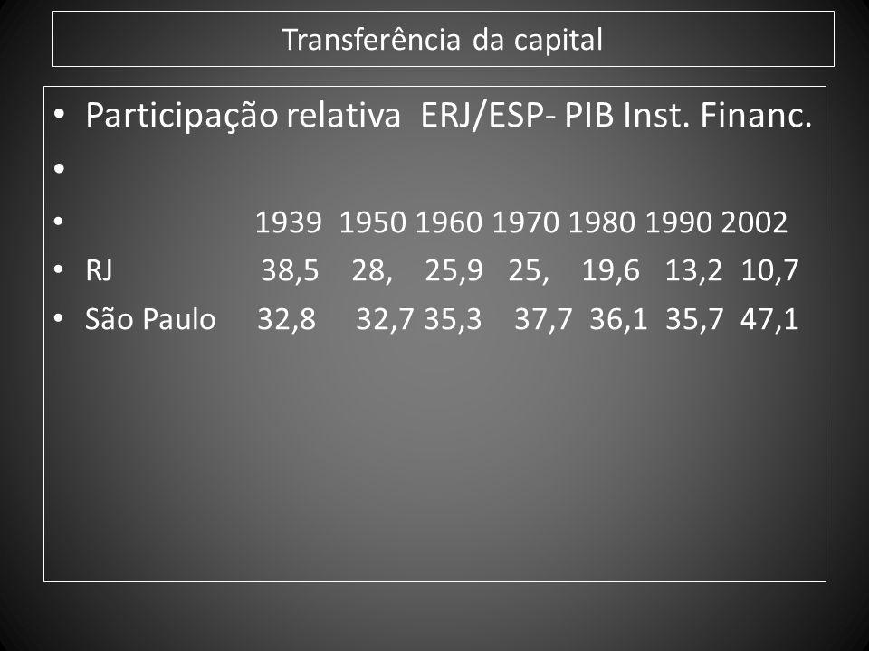 Transferência da capital Participação relativa ERJ/ESP- PIB Inst. Financ. 1939 1950 1960 1970 1980 1990 2002 RJ 38,5 28, 25,9 25, 19,6 13,2 10,7 São P