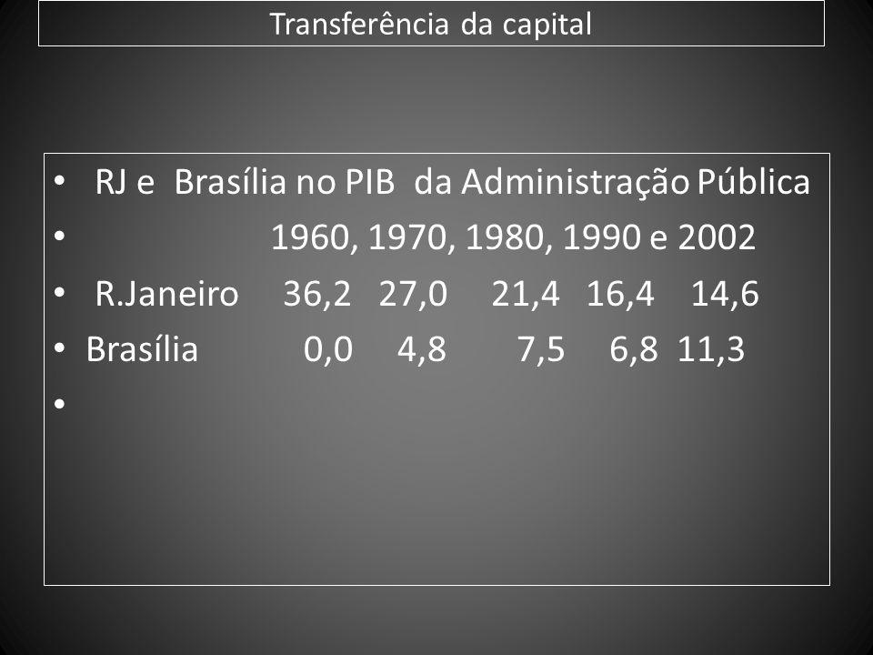 Transferência da capital RJ e Brasília no PIB da Administração Pública 1960, 1970, 1980, 1990 e 2002 R.Janeiro 36,2 27,0 21,4 16,4 14,6 Brasília 0,0 4