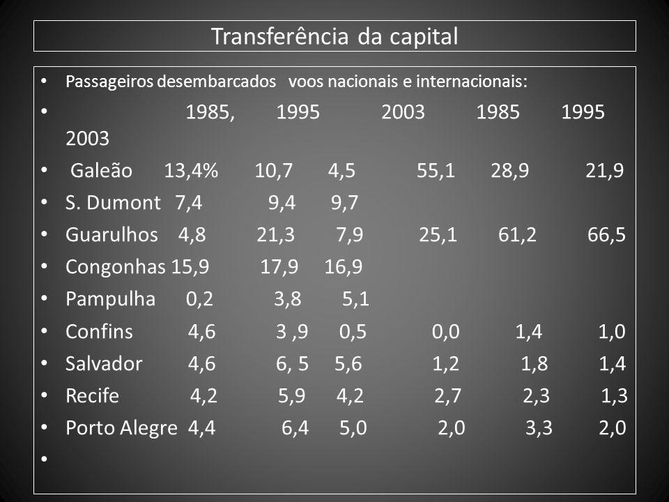 Transferência da capital Passageiros desembarcados voos nacionais e internacionais: 1985, 1995 2003 1985 1995 2003 Galeão 13,4% 10,7 4,5 55,1 28,9 21,