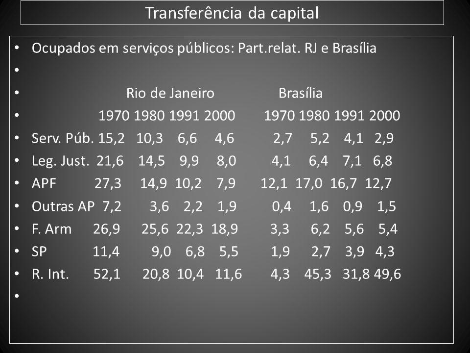 Transferência da capital Ocupados em serviços públicos: Part.relat. RJ e Brasília Rio de Janeiro Brasília 1970 1980 1991 2000 1970 1980 1991 2000 Serv