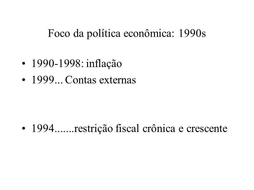 Foco da política econômica: 1990s 1990-1998: inflação 1999... Contas externas 1994.......restrição fiscal crônica e crescente