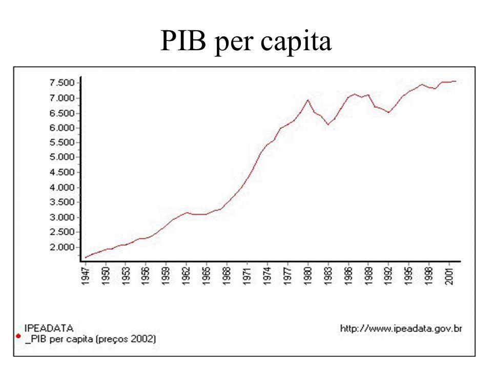 PIB per capita