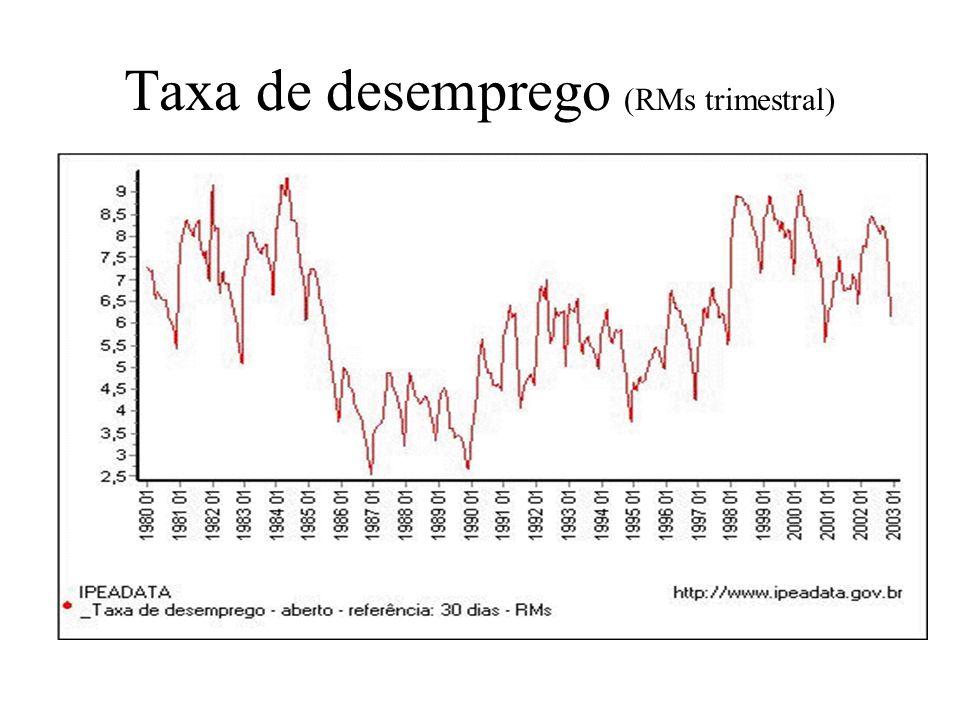Taxa de desemprego (RMs trimestral)