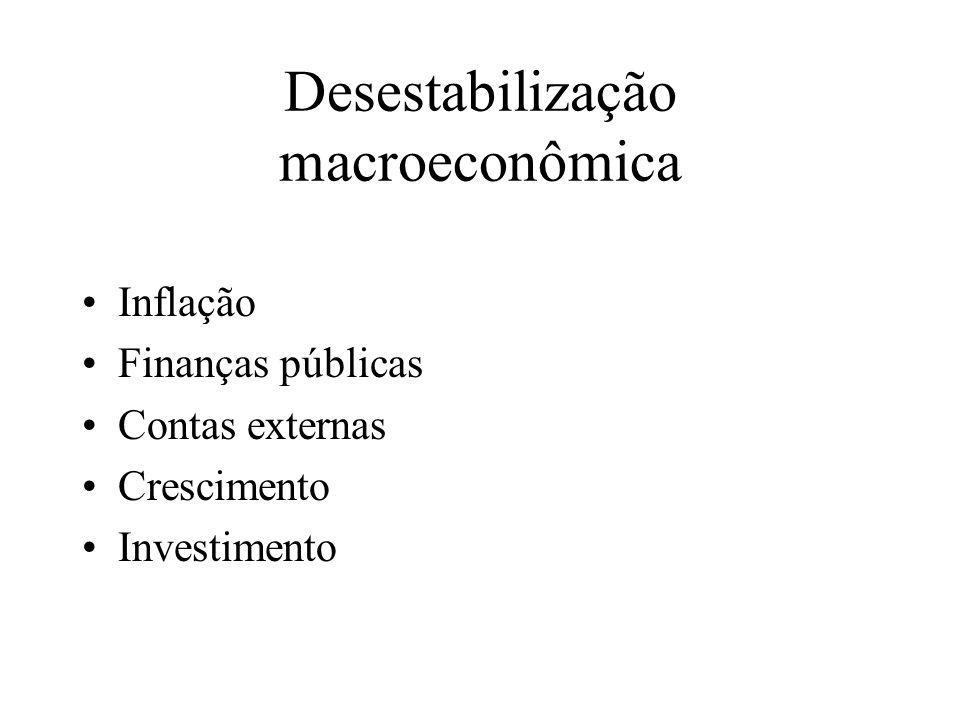 Desestabilização macroeconômica Inflação Finanças públicas Contas externas Crescimento Investimento