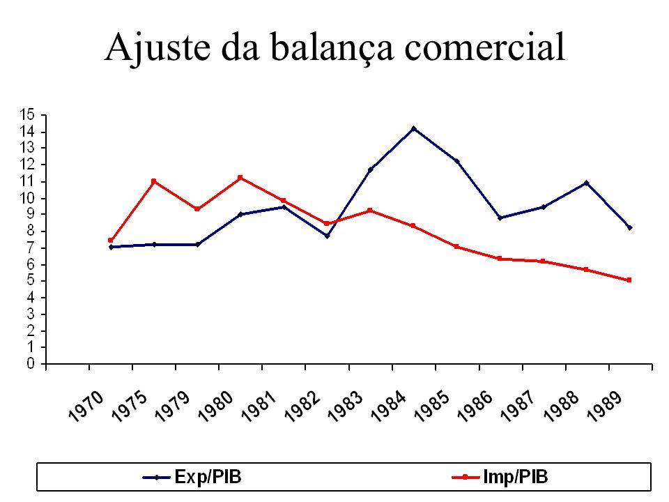 Ajuste da balança comercial