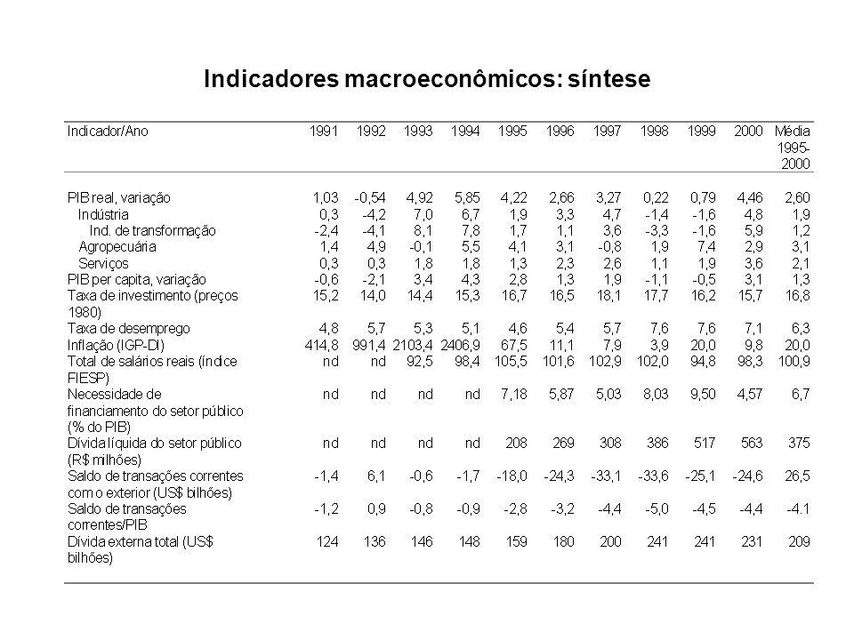 Indicadores macroeconômicos: síntese