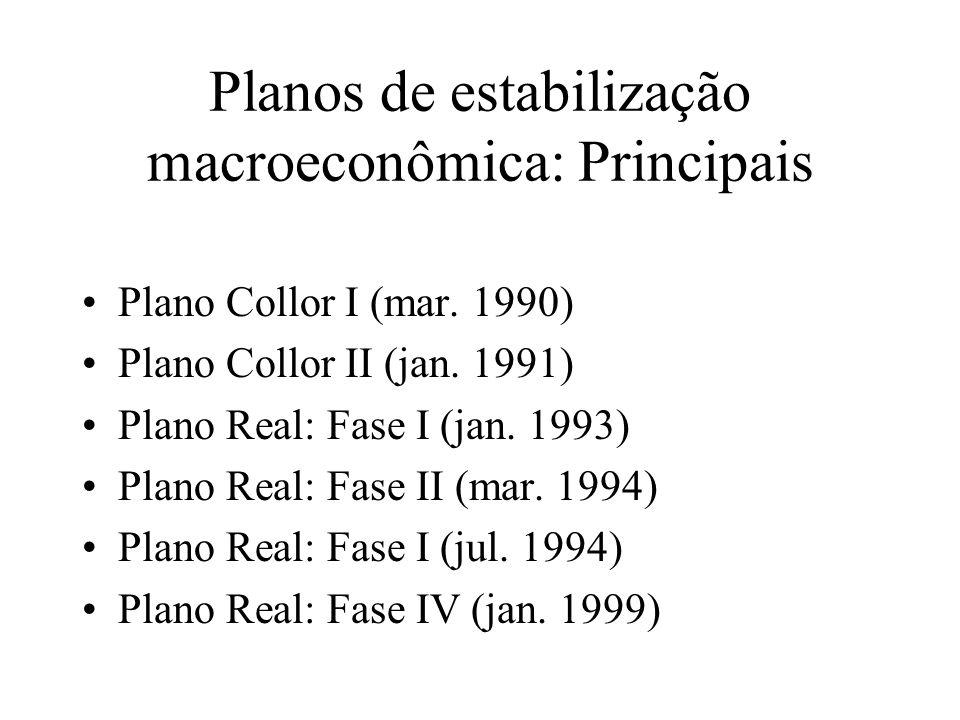 Planos de estabilização macroeconômica: Principais Plano Collor I (mar. 1990) Plano Collor II (jan. 1991) Plano Real: Fase I (jan. 1993) Plano Real: F