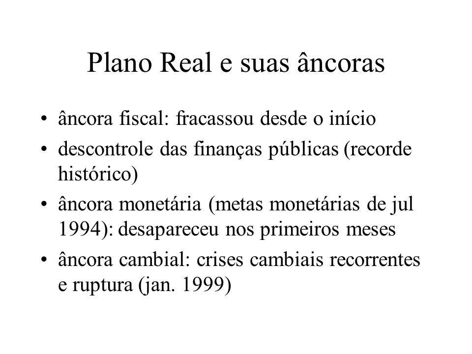 Plano Real e suas âncoras âncora fiscal: fracassou desde o início descontrole das finanças públicas (recorde histórico) âncora monetária (metas monetá