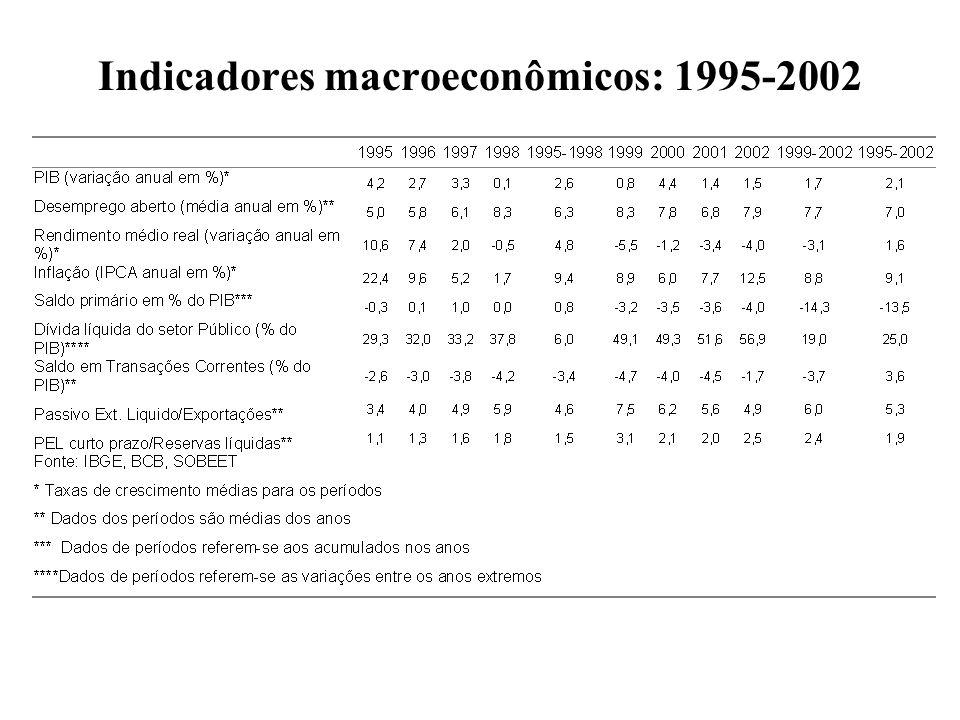 Indicadores macroeconômicos: 1995-2002