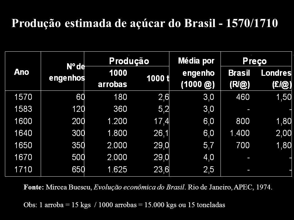 Fonte: Mircea Buescu, Evolução econômica do Brasil. Rio de Janeiro, APEC, 1974. Obs: 1 arroba = 15 kgs / 1000 arrobas = 15.000 kgs ou 15 toneladas Pro