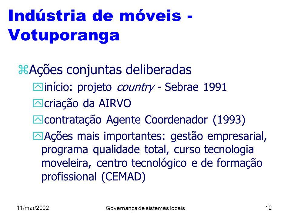 11/mar/2002 Governança de sistemas locais 12 Indústria de móveis - Votuporanga zAções conjuntas deliberadas yinício: projeto country - Sebrae 1991 ycr