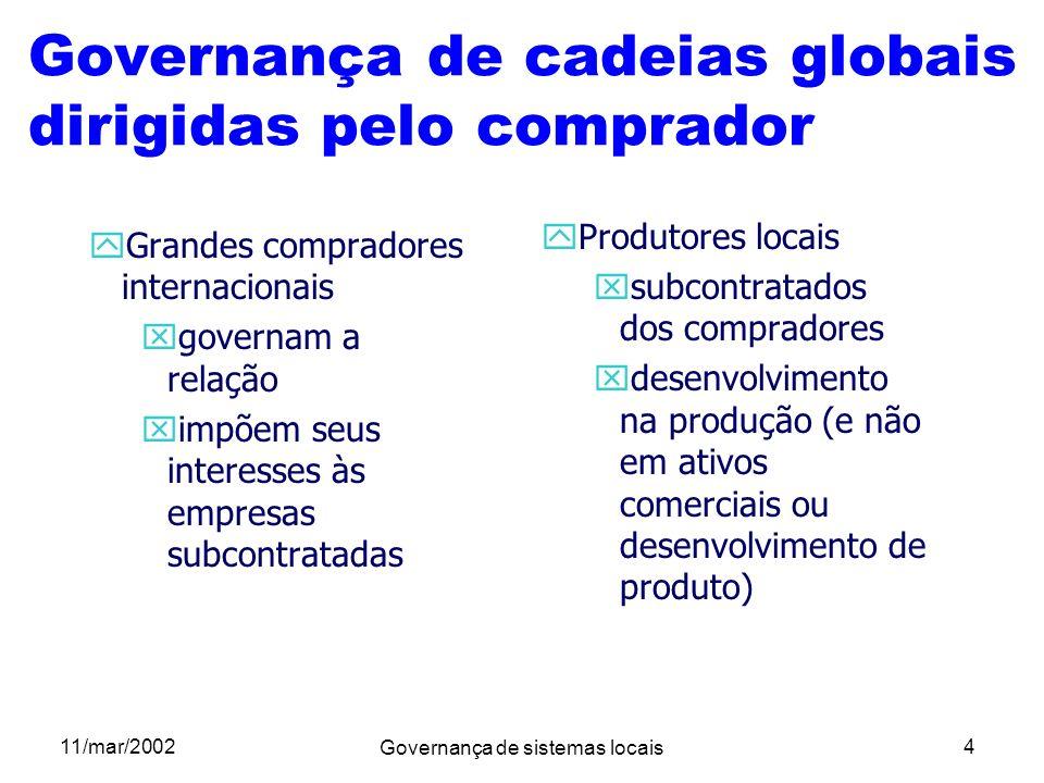 11/mar/2002 Governança de sistemas locais 4 Governança de cadeias globais dirigidas pelo comprador yGrandes compradores internacionais xgovernam a rel