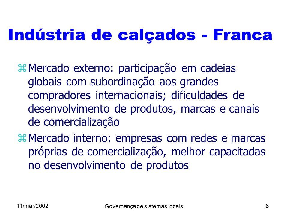 11/mar/2002 Governança de sistemas locais 8 Indústria de calçados - Franca zMercado externo: participação em cadeias globais com subordinação aos gran