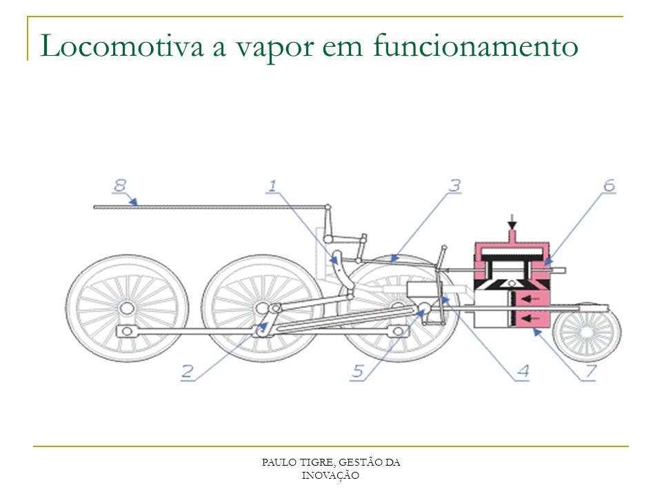 PAULO TIGRE, GESTÃO DA INOVAÇÃO Locomotiva a vapor em funcionamento