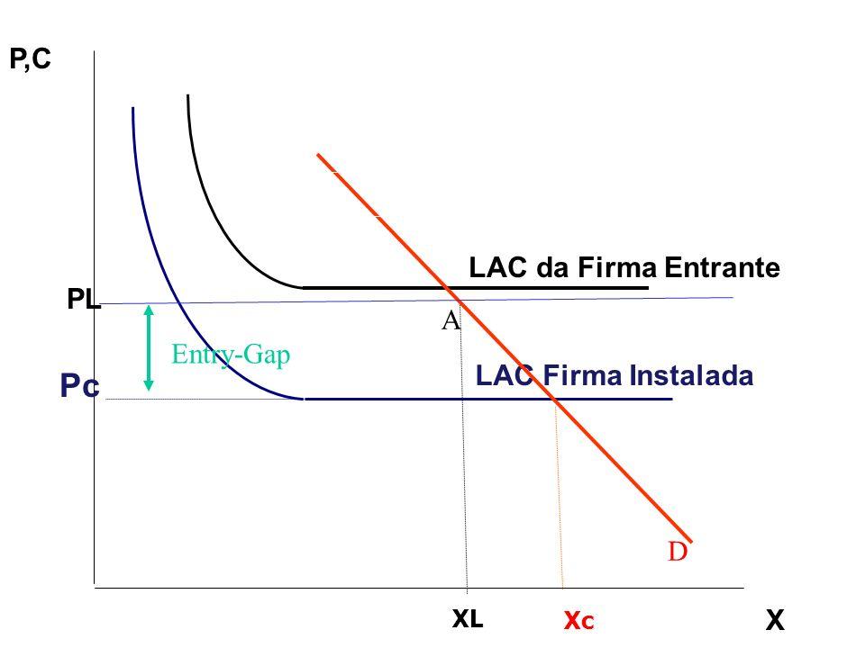 LAC Firma Instalada LAC da Firma Entrante Pc PL X P,C XL Xc A D Entry-Gap