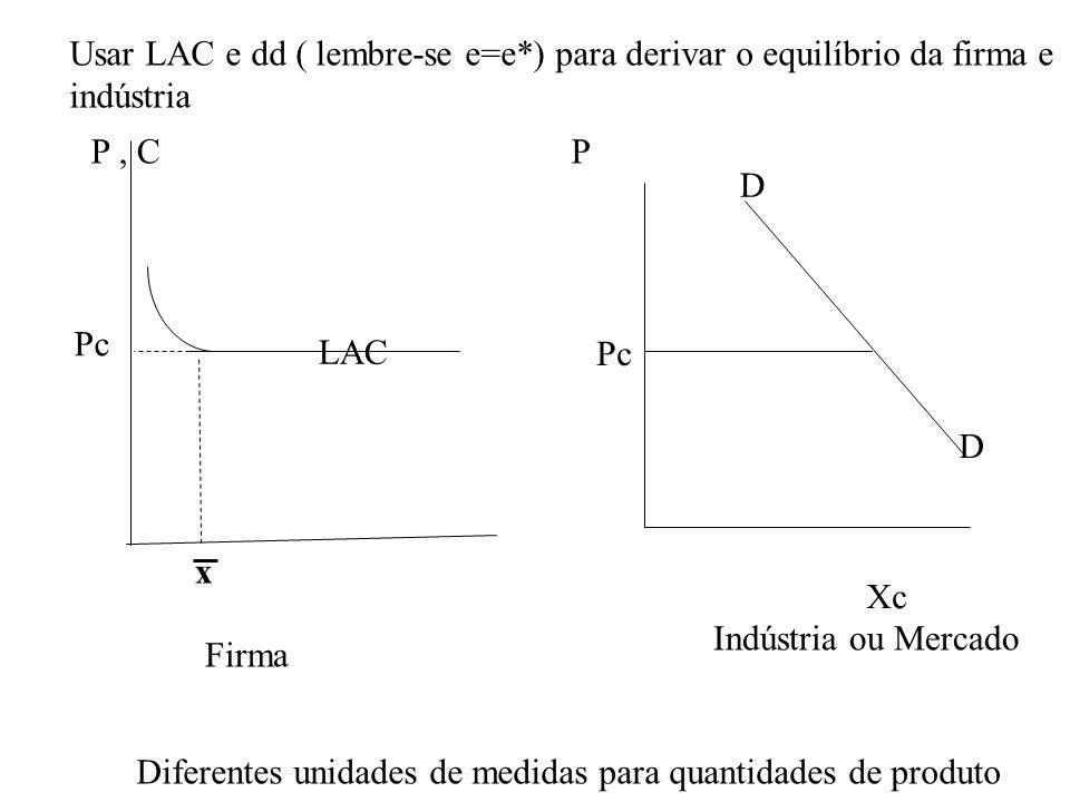 D D x Xc Pc Firma Indústria ou Mercado Pc LAC P, CP Usar LAC e dd ( lembre-se e=e*) para derivar o equilíbrio da firma e indústria Diferentes unidades