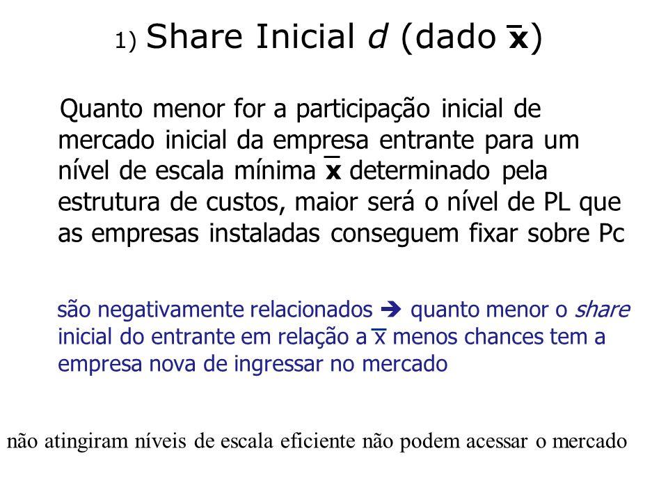 1) Share Inicial d (dado x ) Quanto menor for a participação inicial de mercado inicial da empresa entrante para um nível de escala mínima x determina