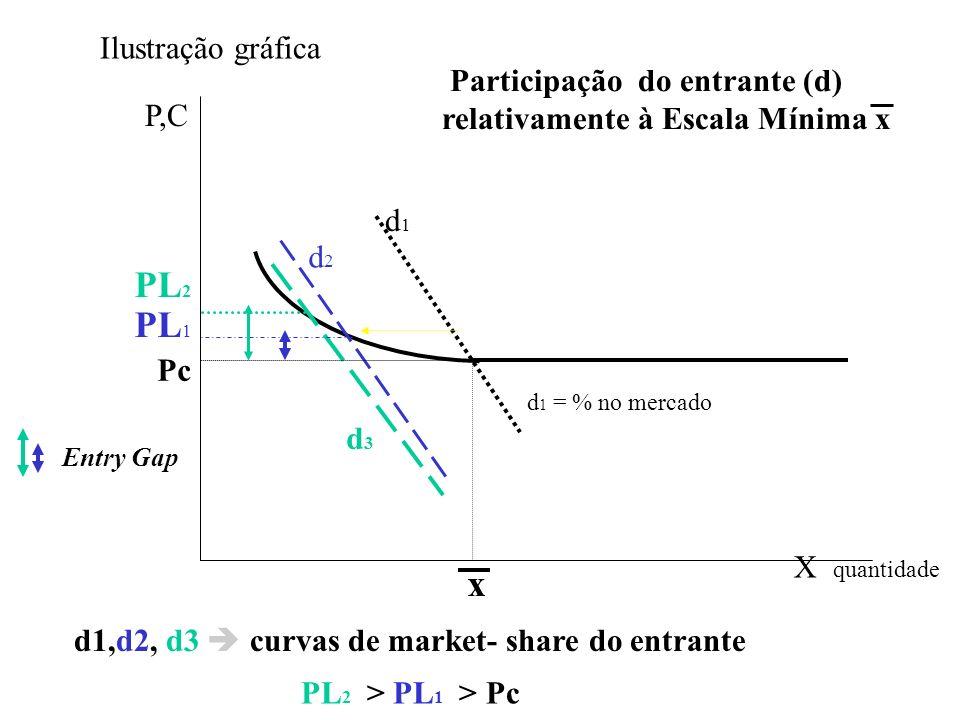 x d2d2 d3d3 PL 2 PL 1 Pc d1,d2, d3 curvas de market- share do entrante P,C X quantidade Participação do entrante (d) relativamente à Escala Mínima x P