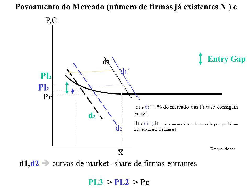 X d 1 e d 1 ´ = % do mercado das Fi caso consigam entrar d 1 < d 1 ´ (d 1 mostra menor share de mercado por que há um número maior de firmas) d2d2 d3d
