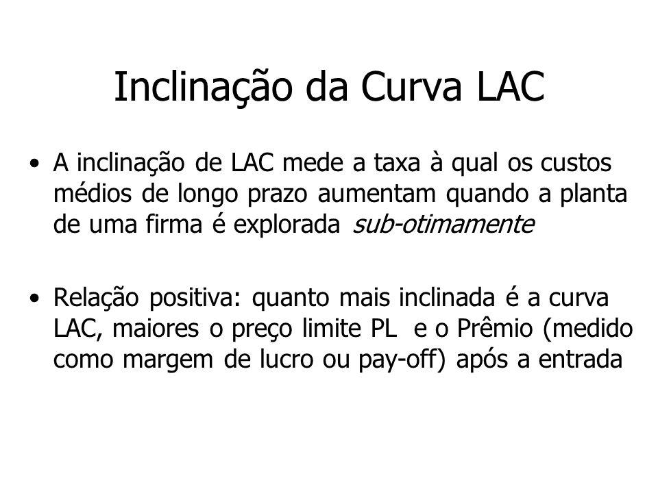 Inclinação da Curva LAC A inclinação de LAC mede a taxa à qual os custos médios de longo prazo aumentam quando a planta de uma firma é explorada sub-o